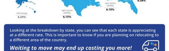 Home Prices Up 6.54% Across the Country! [INFOGRAPHIC]